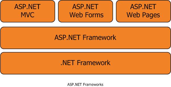 ASP.Net-Development-Framework