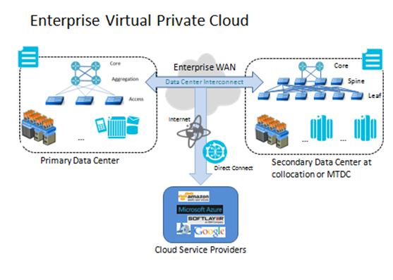 enterprise-virtual-private-cloud